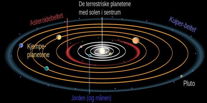 Planetene suser i hver sin bane rundt sola. Jorda er tredje planet fra sola. Vi bruker ett år på rundturen. Lenger ut, finner vi Mars. Deretter gass-kjempen Jupiter, Saturn, Uranus og Neptun. Pluto sin bane er avlang. Noen ganger er Pluto nærmere sola enn Neptun. Ultima Thule er en del av Kuiper-beltet. (Illustrasjon: se nederst)