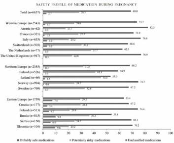 Grafen viser hvor stor andel av de gravide kvinnene som brukte medisiner, som hadde brukt medisiner mer potensiell risiko. I Norge oppga 24,7 prosent dette. (Foto: (Pharmacoepidemiology and Drug Safety))