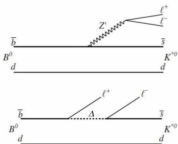 Fysikerne vet fortsatt ikke akkurat hva skjer ved henfallet av B-mesonene. Men de gjetter på egenskapene av den nye partikkelen som kanskje er involvert. Kanskje er det en Z'-partikkel (øverst), kanskje en leptokvark (trekanten nederst). (Foto: (Illustrasjon: CERN/LHCb))