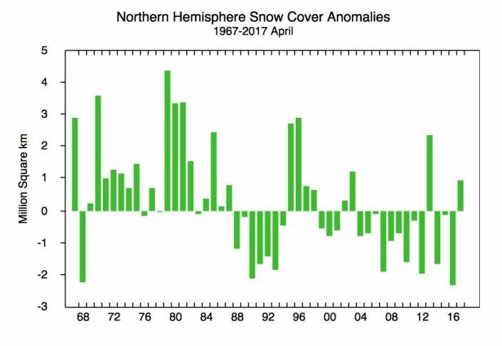 Ganske mye snø på den nordlige halvkule denne våren. (Bilde: Rutgers Univ.)