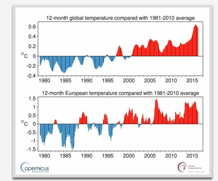 Løpende 12 måneders reanalyse-gjennomsnitt for globalt temperatur-anomali. Nå oppdatert med verdien for april 2017. (Bilde: C3S)