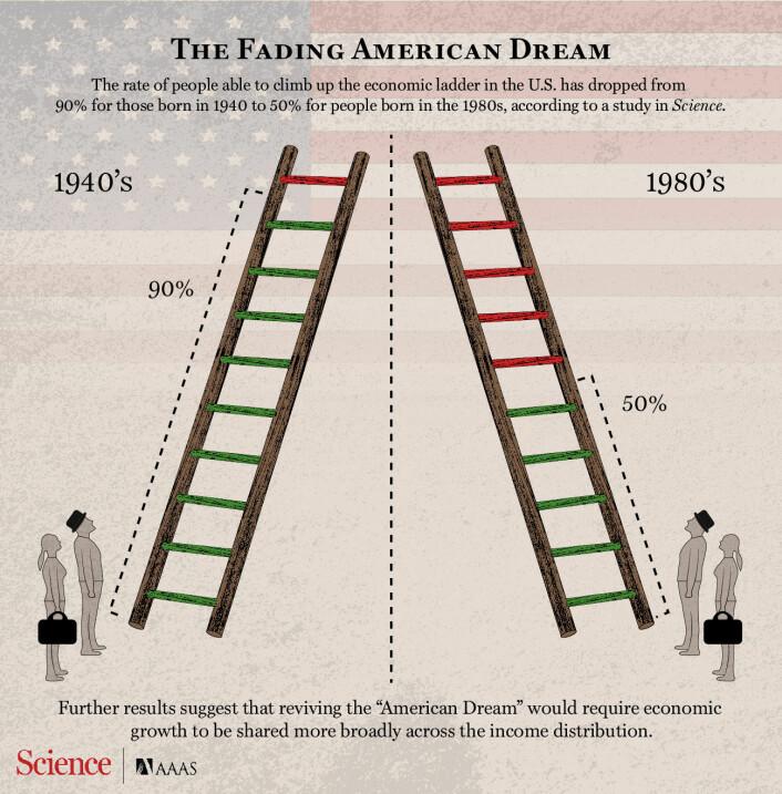 Slik ser tidsskriftet Science for seg at det ser ut når sjansene for å klatre på inntektsstigen / oppover i samfunnet blir mindre. (Foto: (Illustrasjon: Carla Schaffer/AAAS))