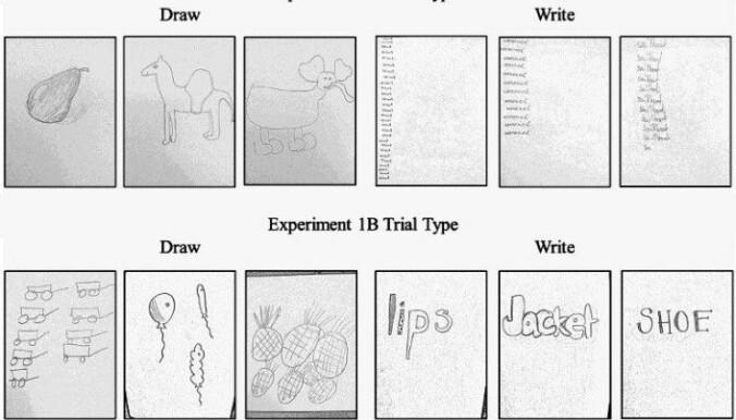 Det var tegning som fikk folk til å huske best, her også. Bedre enn skriving. (Figur: Fra studien til Wammes et. al. i tidsskriftet The Quarterly Journal of Experimental Psychology.)
