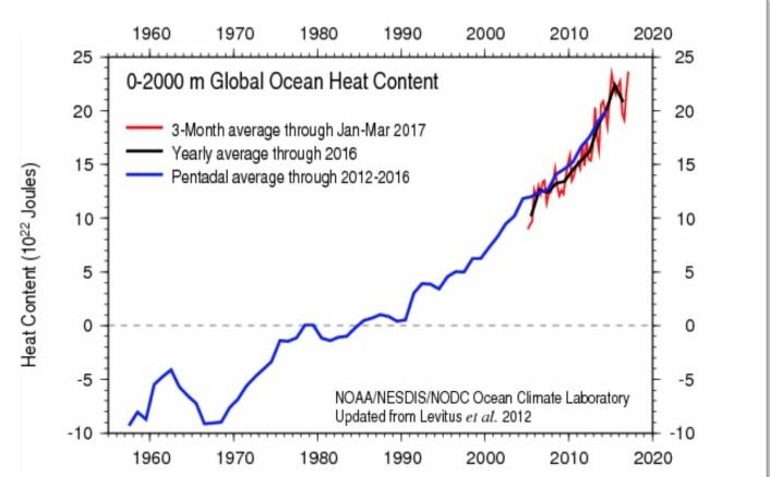Den globale utviklingen for varmemengden i havet. (Bilde: NOAA)