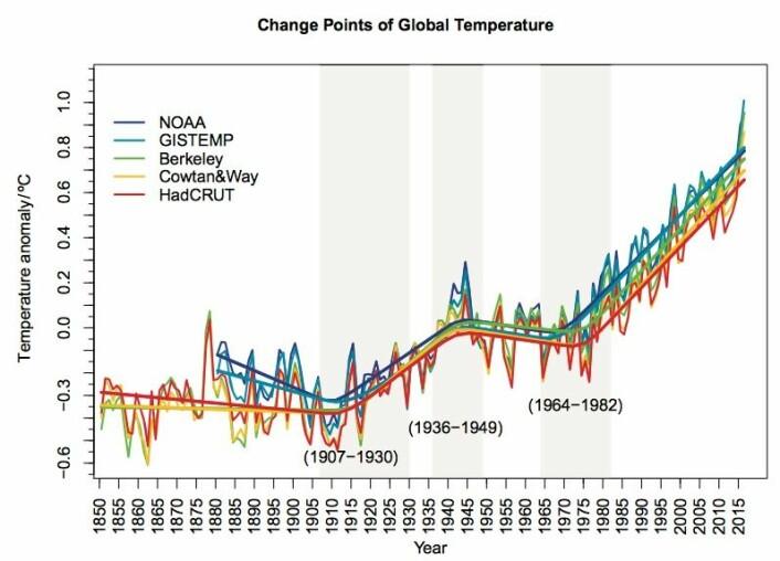 Forskjellige faser i den globale temperaturens utvikling. (Bilde fra Rahmstorf, Foster & Cahill, ERL 2017).
