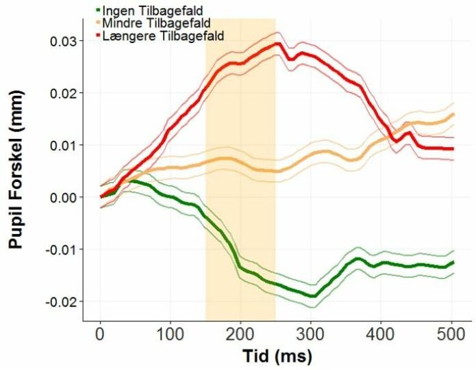 På grafen ser vi sammenhengen: Jo større pupiller, desto mer alvorlige tilbakefall. (Graf: Timo Kvamme)