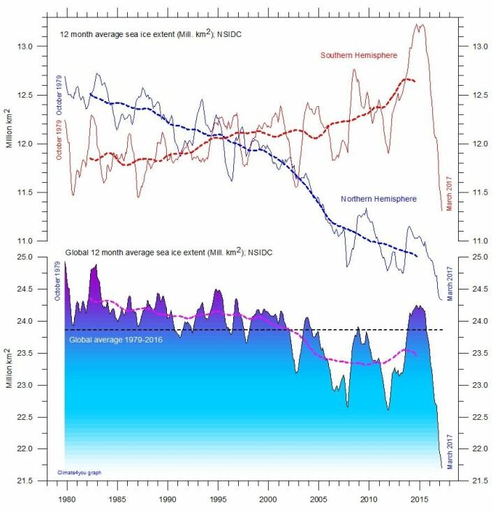 Sjøisens utvikling gjennom snart fire tiår med satellittmålinger. (Data: NSIDC. Grafikk: Climate4you)