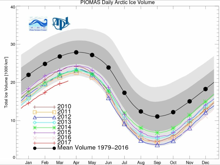 Rekordlite sjøis i Arktis denne våren, i hvert fall hvis man ser på volum-estimatet fra PIOMAS-modellen. (Bilde: Univ of Washington).