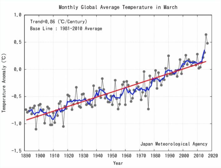 Nest varmeste mars-måned for global temperatur fra JMA. (Bilde: JMA)