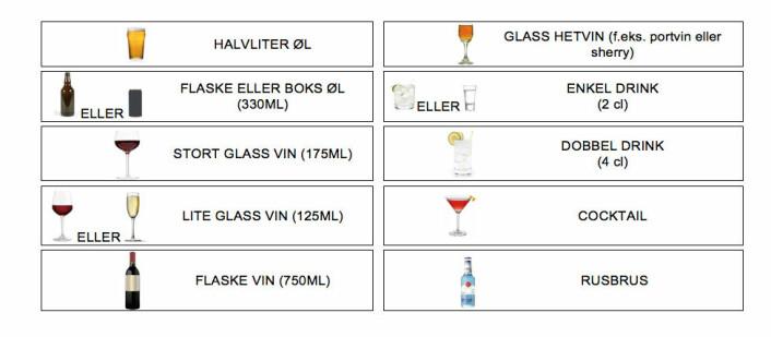 For å sammenligne alkoholforbruk, trengte NTNU-forskerne en fellesnevner. De utviklet en rekke såkalt «showcards» – altså kort med illustrasjoner som viser ulike typer og mengder alkohol. Deltakerne i undersøkelsen kunne dermed bruke illustrasjonene når de oppga hvor mye de drikker i løpet av et gitt tidsrom. Kortene viser for eksempel hva som regnes som et stort og et lite glass vin, og forskjellen mellom en halvliter eller pint med øl, og en flaske eller boks med øl. (Foto: (Illustrasjon: NTNU))