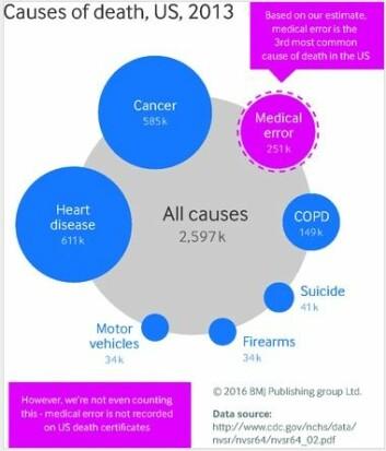 Ifølge amerikanske forskeres estimater fører medisinske feil til 251 000 dødsfall årlig i USA. Feilbehandling utgjør ifølge dem den tredje største dødsårsaken i USA, nest etter hjertesykdommer (611 000 dødsfall) og kreft (585 000 dødsfall). Kols er på fjerdeplass med 149 000 dødsfall. (Foto: (Ill: BMJ))