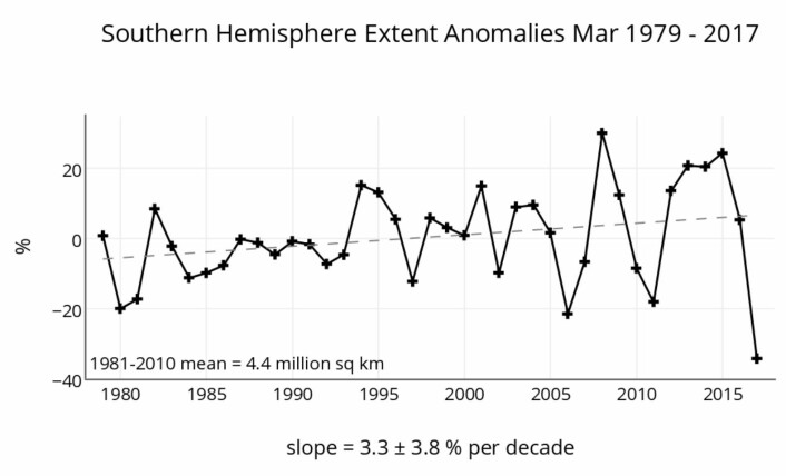 Ny rekord, og usikker trend utenfor Antarktis. (Bilde: NSIDC)