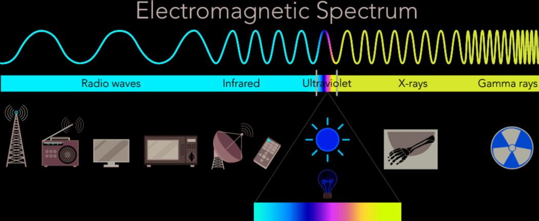 Dette er det elektromagnetiske spektrumet, som viser hva slags bølger- og bølgelengder som finne i spektrumet. Den lille boksen som er uthevet med en sol i midten er synlig lys, det vi bare kaller lys til hverdags. (Bilde: brgfx / Shutterstock / NTB scanpix)