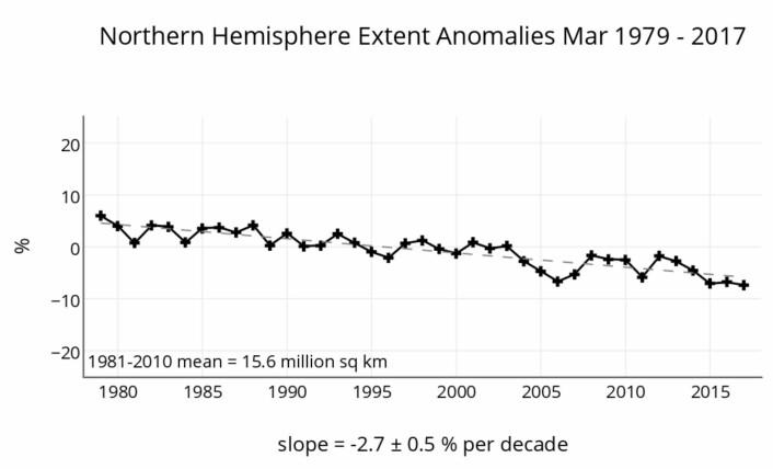 Jevnt, men vi må nok notere enda en ny minimumsrekord for sjøisen i Arktis. (Bilde: NSIDC)