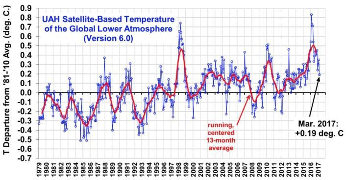 Satellittmålt globalt temperatur-anomali i nedre troposfære, beregnet ved UAH. (Bilde fra Roy Spencers blogg)
