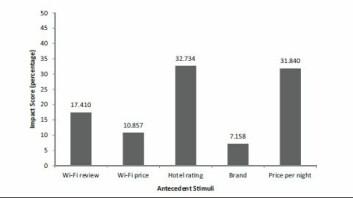 Grafen viser hvilke egenskaper ved hotellet som telte mest for studentenes valg, oppgitt i prosent. Vi ser at pris betyr mest, kundevurderinger nest mest og trådløst nett deretter. Kvaliteten på nettet betyr mer enn eventuelt tillegg i prisen for nettet. Hotellets merkevarenavn betyr minst blant de unge. (Foto: (Ill: Fagerstrøm/Eriksson/Journal of Hospitality & Tourism Research))