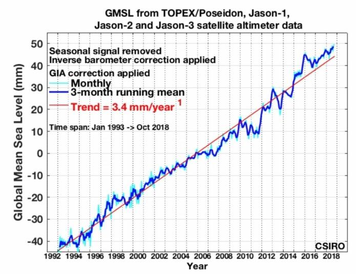 Globalt havnivå ligger fortsatt litt høyere enn trendlinjen. (Bilde: CSIRO)