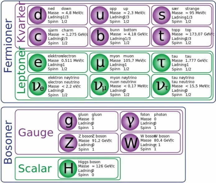 Oversikt over elementærpartiklene med litt mer informasjon enn det de fleste av oss trenger. (Illustrasjon: Terje Andersen, Wikimedia Commons, CC BY-SA 4.0)