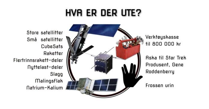 Oversikt over hva som er av romsøppel (Illustrasjon: Elisabeth Kristina Røynestad)