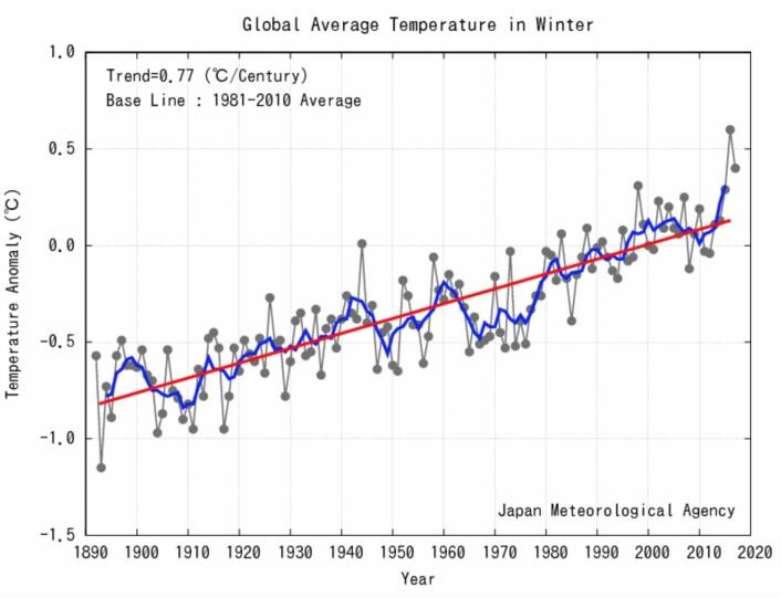 Den nest varmeste vinteren så langt for global temperatur ved overflaten. (Bilde: JMA)