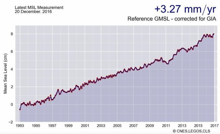 Globalt havnivå avsluttet året på rekordhøyt nivå. (Bilde: CNES/LEGOS/CLS)