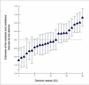 Trekantene viser andelen som tok høyere utdanning, fordelt på de ulike bydelene ungdommene vokste opp. Streken viser gjennomsnittet. Som du ser er det ti bydeler som er godt over middels, mens tre er langt under gjennomsnittet.   (Foto: (Graf: Geografiska annaler/Ingar Brattbakk))