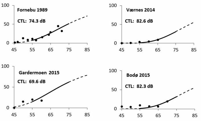 Her ser du forholdet mellom støynivået og prosentandelen som sier de er svært plaget ved noen norske flyplasser. (Figur: Truls Gjestland)