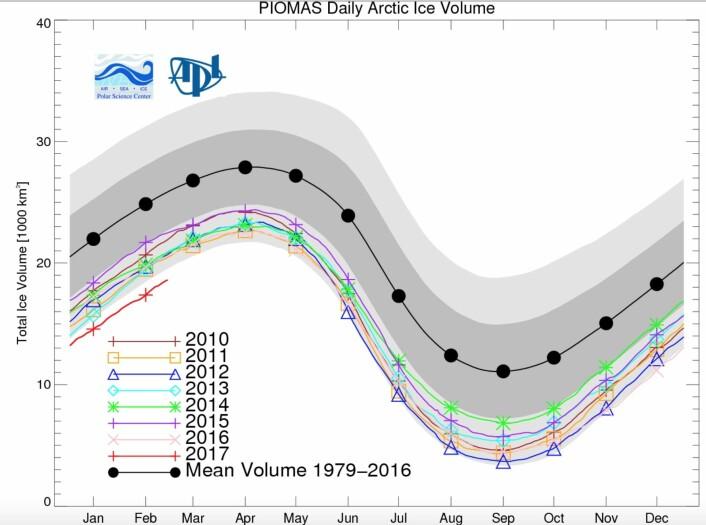 2017 er i ferd med å bli det nye rekordåret når det gjelder sjøisens volum i Arktis. (Bilde: PIOMAS - Univ Washington)