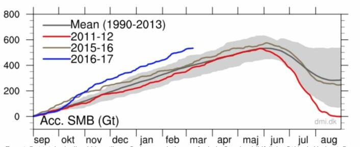 Det har vært mer nedbør enn vanlig på Grønland gjennom høsten og vinteren. (Bilde: DMI)