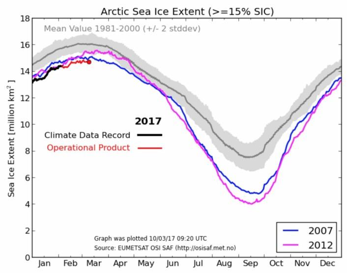 Vi er nær toppen for sjøisens utstrekning i år. Men hvor lav blir den - og hvor vil kurven være om et halvt år? (Bilde: Eumetsat osisaf.met.no)