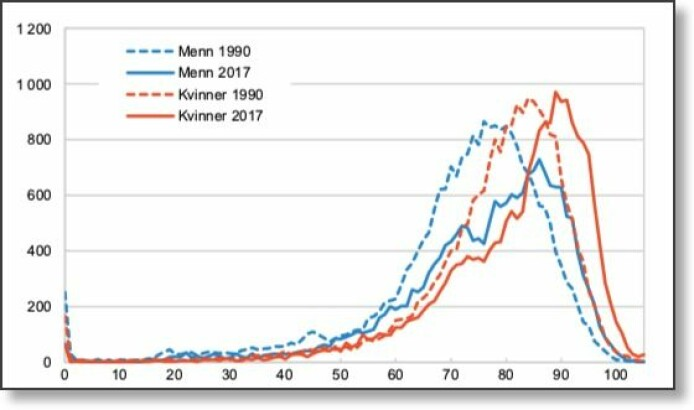 Figuren viser når menn (blå) og kvinner (rød) kunne regne med å dø i henholdsvis 1990 og 2017. (Data og grafikk: SSB)