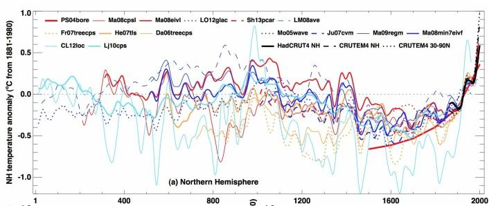 Rekonstruksjoner for temperaturen på den nordlige halvkule. (Bilde: IPCC5, figur 5.7a)