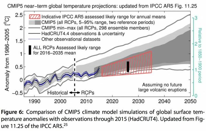 Hvor bra kommer IPCC5-tipset for global temperatur til å stemme framover? (Bilde: Curry 2017, oppdatert fra IPCC5)