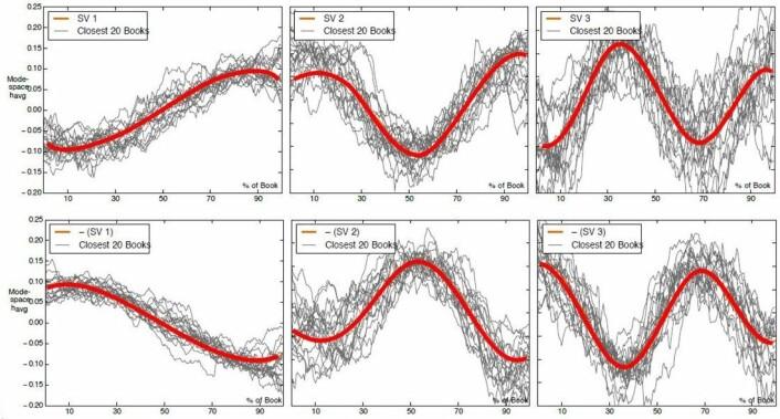 Her ser du hvordan hver enkelt fortelling hopper i stemningsleie fra side til side. De røde kurvene viser hovedtendesen matematikerne har funnet. (Foto: (Illustrasjon: Andrew Reagan mfl: The emotional arcs of stories are dominated by six basic shapes. EPJ Data Science))