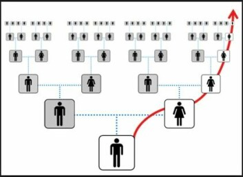 Både menn og kvinner kan følge morslinjen sin generasjoner tilbake i tid. (Foto: (Illustrasjon: Igenea.com))