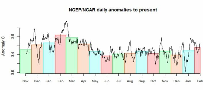 Februar ligger an til å få et høyt globalt temperatur-anomali i den løpende amerikanske reanalysen. (Data: NCEP/NCAR)