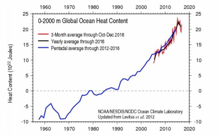 Varmemengden i havet gikk litt ned i 2016, etter mange år med stigning. (Bilde: NOAA)
