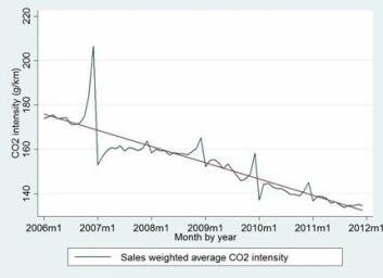 «Homo economicus 2»: Mange nordmenn kjøper tunge og CO2-intensive biler i årets to siste måneder, like før engangsavgiften justeres opp. (Foto: (Figur: NHH))