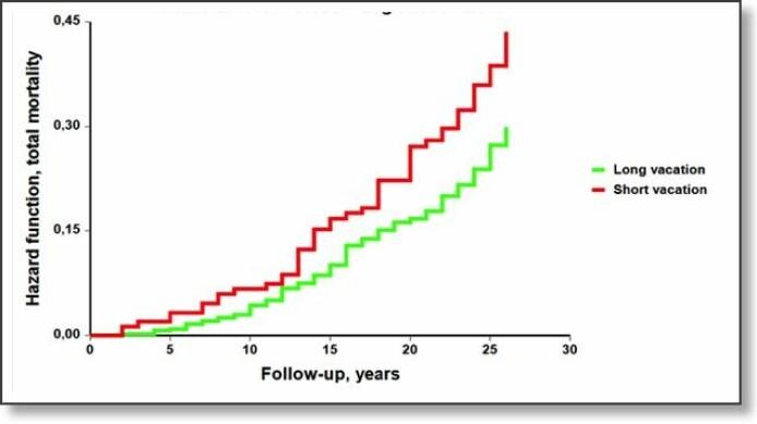 Slik utviklet dødeligheten seg blant dem som tok kort ferie (rød) og lang ferie (grønn). Tabell fra studien.
