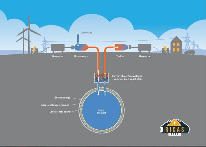 Slik virker det: Overskuddskraft fra vindmøller og solceller presser sammen luft. Trykkluften lagres i hulrom i fast fjell. All luft som presses sammen, blir varm. Et eget varmelager i undergrunnen tar vare på varme som luften tilføres ved komprimeringen. Når energien trengs, slippes luften ut igjen via en turbin som lager strøm. Jo mer varme luften tilføres fra varmelagret på veien ut, jo mer strøm blir det – eller med andre ord: jo mer effektiv blir lagringen. (Foto: (Illustrasjon: Knut Gangåssæter/Sintef))