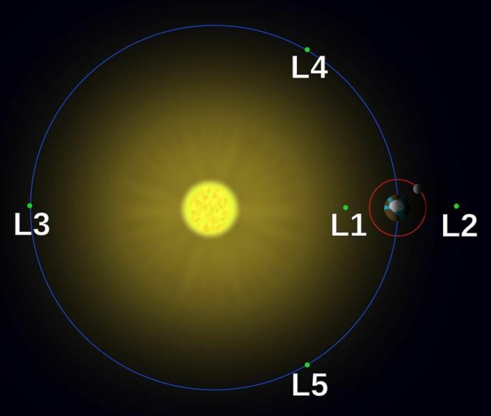 Her befinner Langrange-punktene seg i sol-jord-systemet. (Merk at størrelsen på sola og jorda er betydelig overdrevet). (Bilde: Wikimedia Commons)