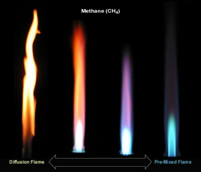 Diffusjonsflammer hvor gass mikses med luft etter at gassen kommer ut av et rør til venstre, helt til luft gradvis mikses inn før utløpet av røret (forblandet flamme til høyre), disse gir ulike flamme-farger og flammelengder. (Foto: energy.kth.se)