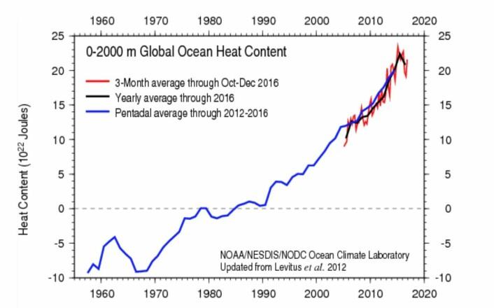 Varmemengden i havet gikk ned fra 2015 til 2016 på grunn av den store El Ninjoen 2015/2016. Den sorte kurven viser årsverdien. (Bilde: NOAA)