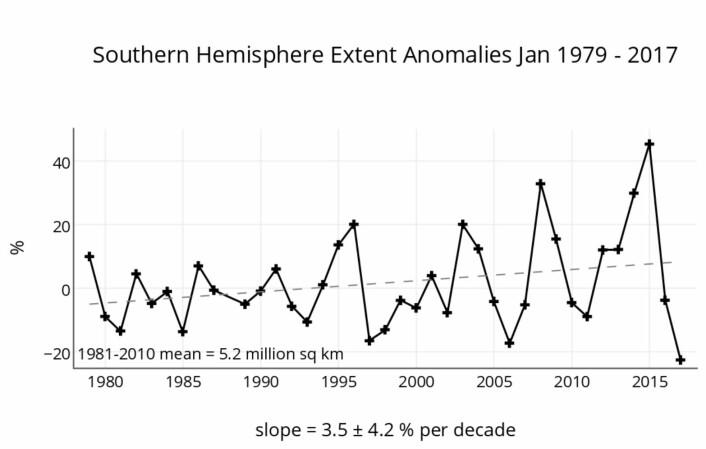 Januar-sjøisens utvikling utenfor Antarktis gjennom nesten fire tiår med satellittmålinger. (Bilde: NSIDC)