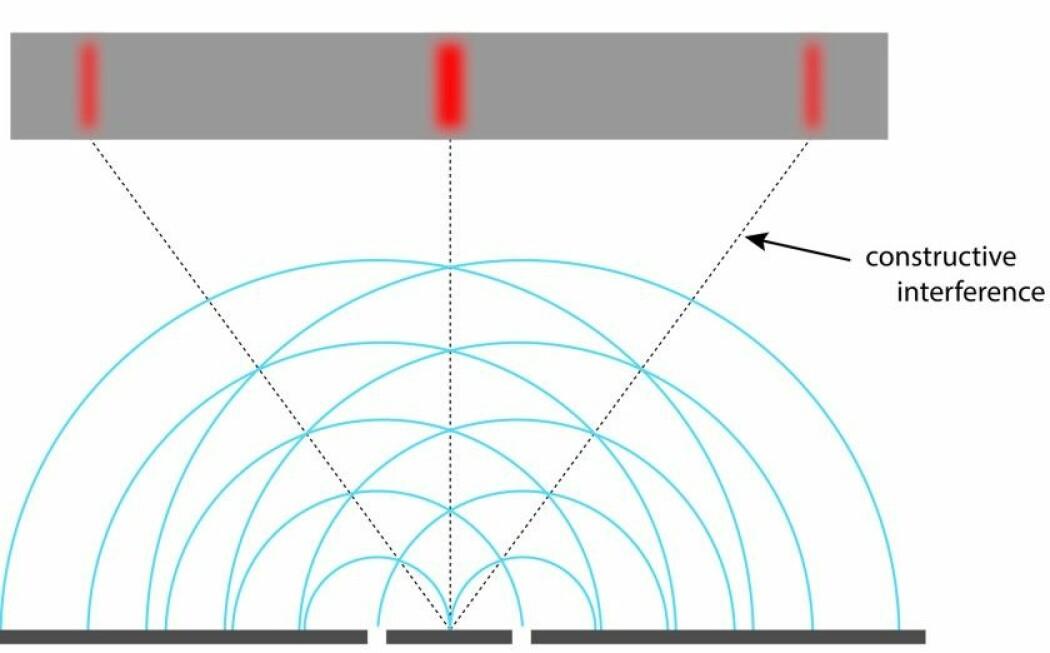 Illustrasjon som viser hva som skjer i dobbeltspalte-eksperimentet med lys som bølger, eller eventuelt vann. Du vil få et interferensmønster på andre siden av de to spaltene på bunnen av bildet. (Bilde: