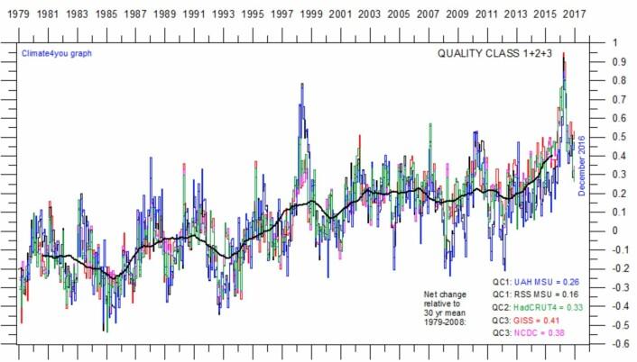 Global oppvarming, slik den framstår på nettstedet Climate4you. (Data: RSS, UAH, GISS, NOAA, Hadley. Grafikk: Climate4you)