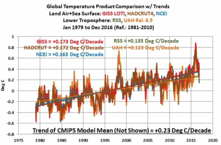 Trendlinjer for noen måleserier for global temperatur ved overflaten og i nedre troposfære. (Bilde: Bob Tisdale)