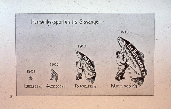 Illustrasjon som viser veksten i sardineksporten frem til 1913. Denne vekten ble mulig blant annet på grunn av forbedringer i eskeproduksjonen. Foto: MUST/ Norsk hermetikkmuseum