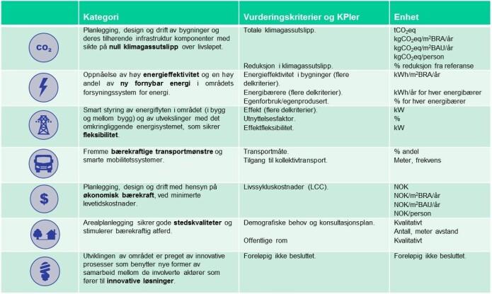 Oversikt av ZEN vurderingskriterier og nøkkelindikatorer.