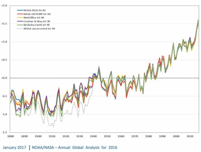 Hele gjengen er enig: Global temperatur nådde nye høyder i 2016. (Bilde: Fra NASA og NOAAs felles pressekonferanse)